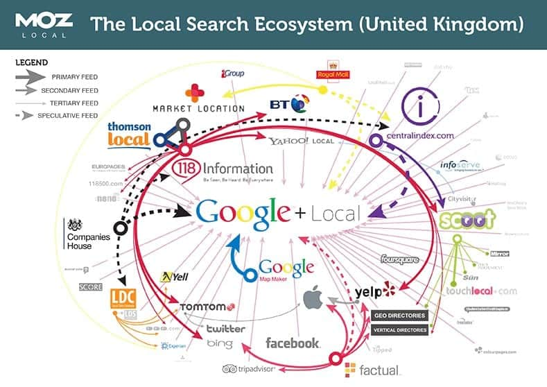 Google Local Search Ecosystem