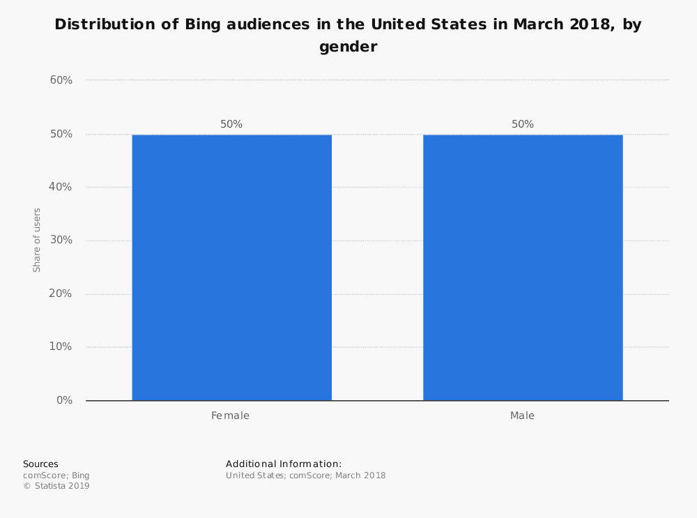 statistic id532452 us bing audience distribution 2018 by gender