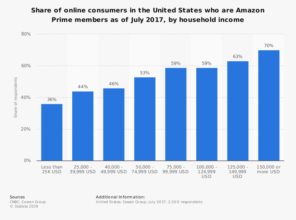 statistic id610070 us amazon prime membership penetration 2017 by income
