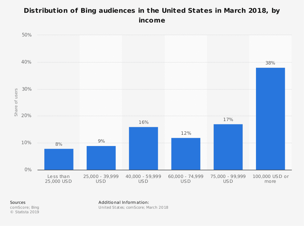 statistic id742834 us bing audience distribution 2018 by income
