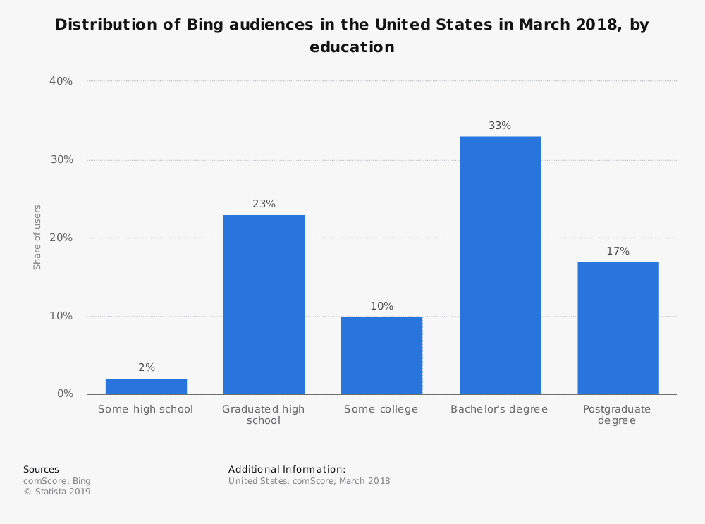 statistic id742839 us bing audience distribution 2018 by education