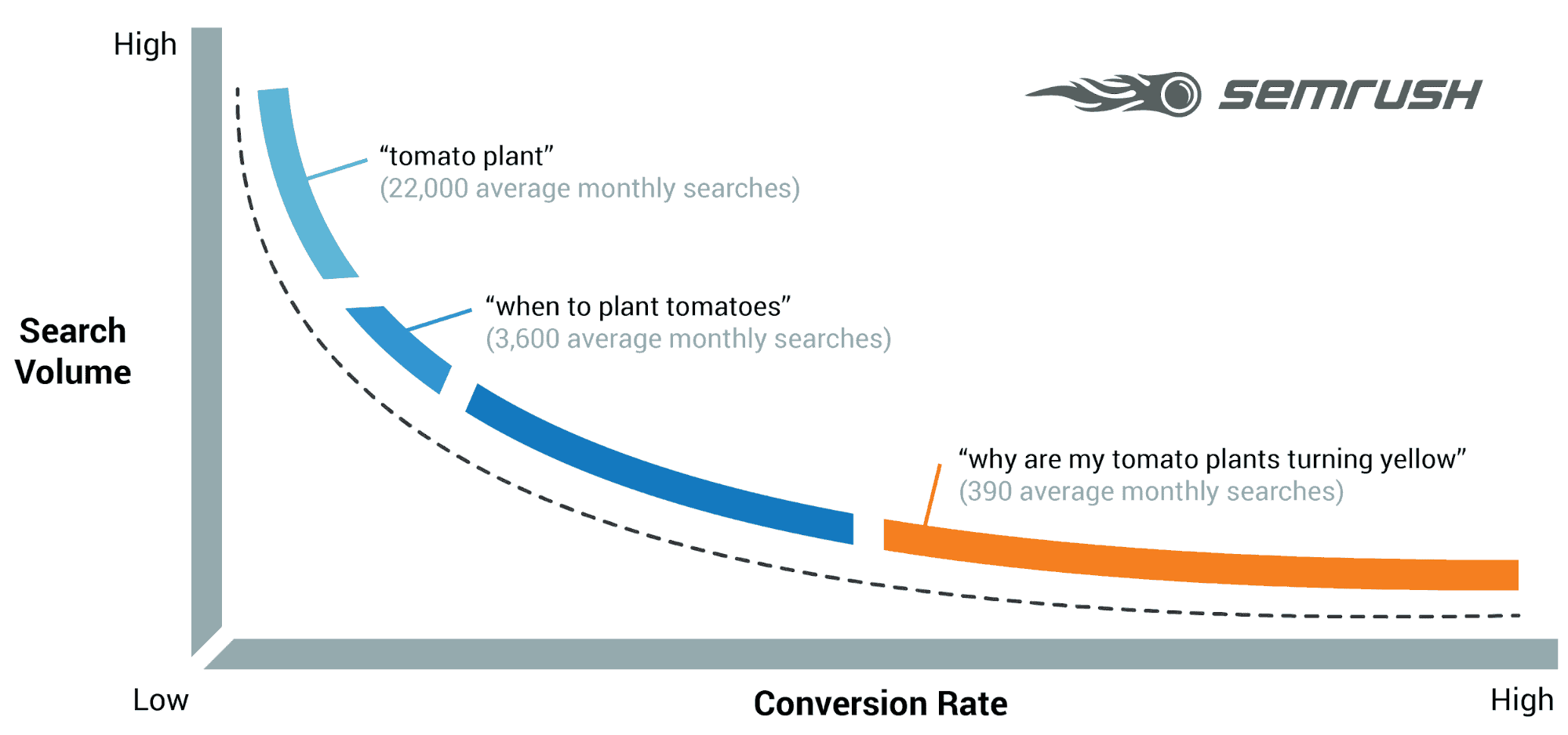 semrush graph