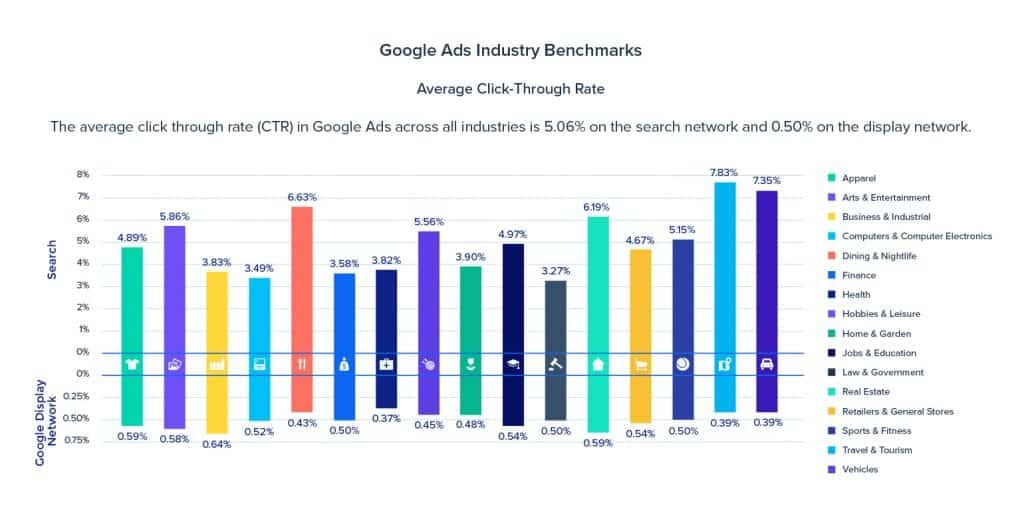 Google Industry benchmark