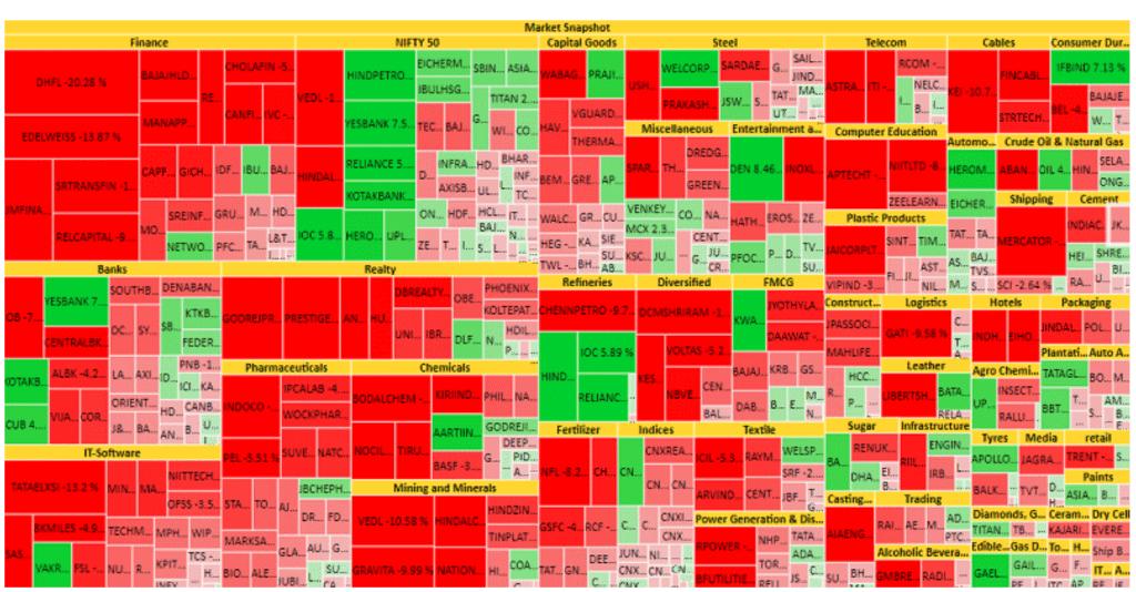 Stock Index Heatmap