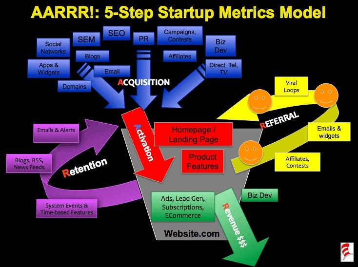 AARRR metrics model