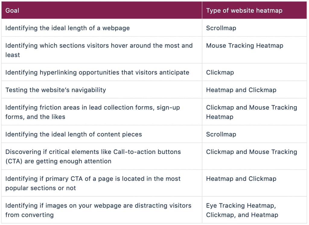 heatmap types