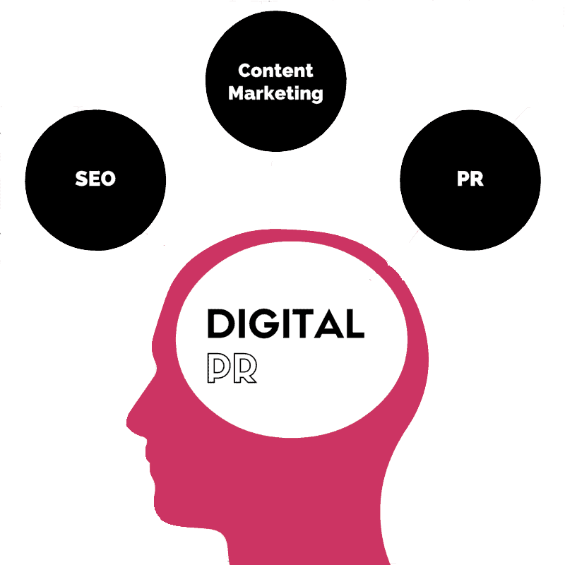A cartoon of a head with 'digital PR' written in it with black circles floating above the head with 'SEO', 'PR', and 'content marketing' in them