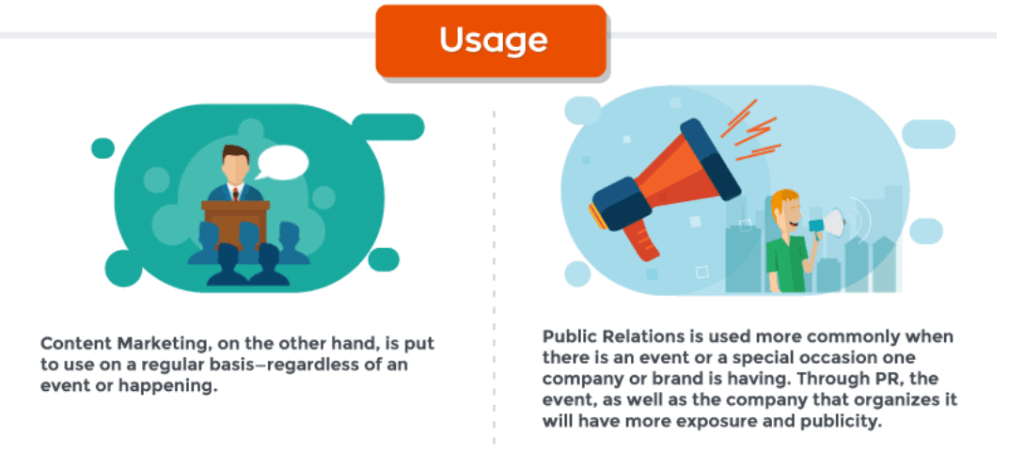 A cartoon of public relations and content marketing split by usage with a man talking at a podium and a man with a megaphone
