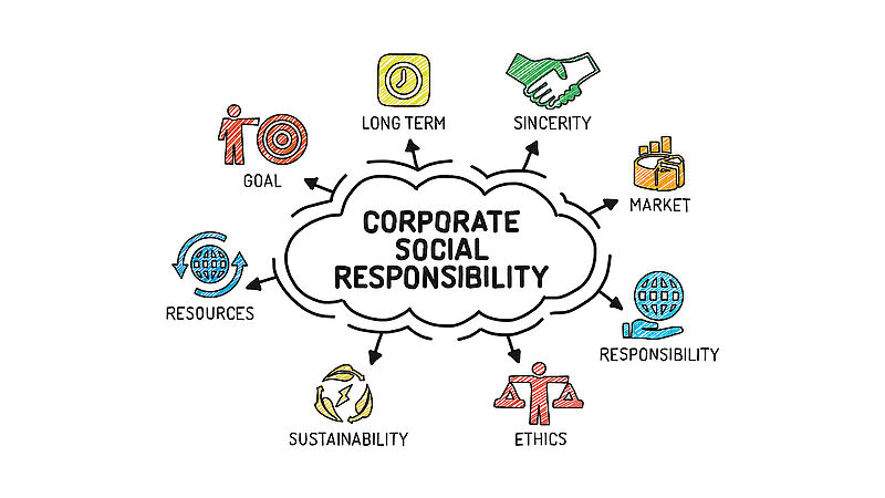 A mindmap of 'corporate social responsibility' with arrows of to cartoons of hands shaking and a hand holding the internet symbol with tags like 'market', 'ethics' and 'resources'