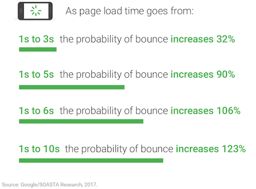 bounce rate mobile first