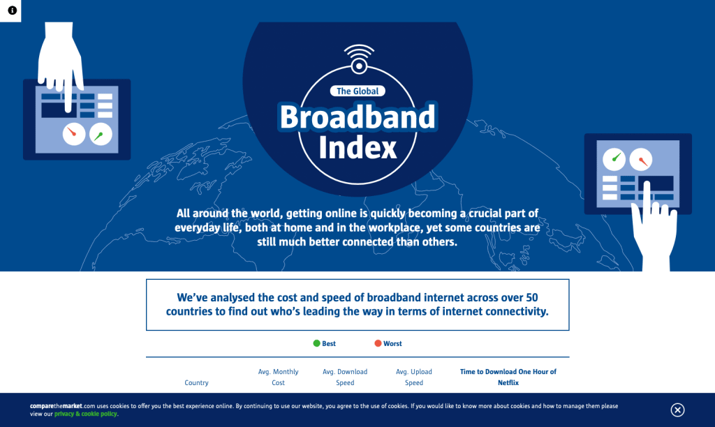broadband index