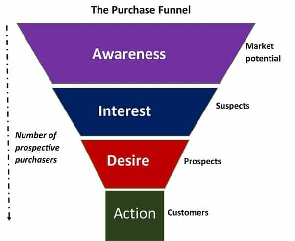 ecommerce seo conversion funnel
