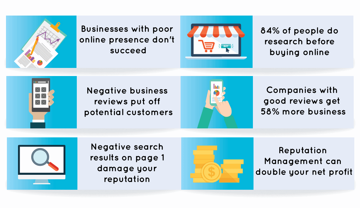 Facts and statistics about reputation and business in separate boxes with cartoons of piles of money, a shop with an awning and hands holding phones. Text includes things like 'business with poor online presence don't succeed'