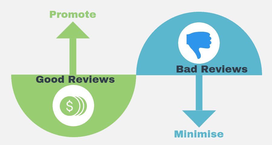 Infographic to 'promote good reviews' and 'minimise bad reviews' with a dollar sign and up arrow on the left in green and a thumbs down sign in blue on the right