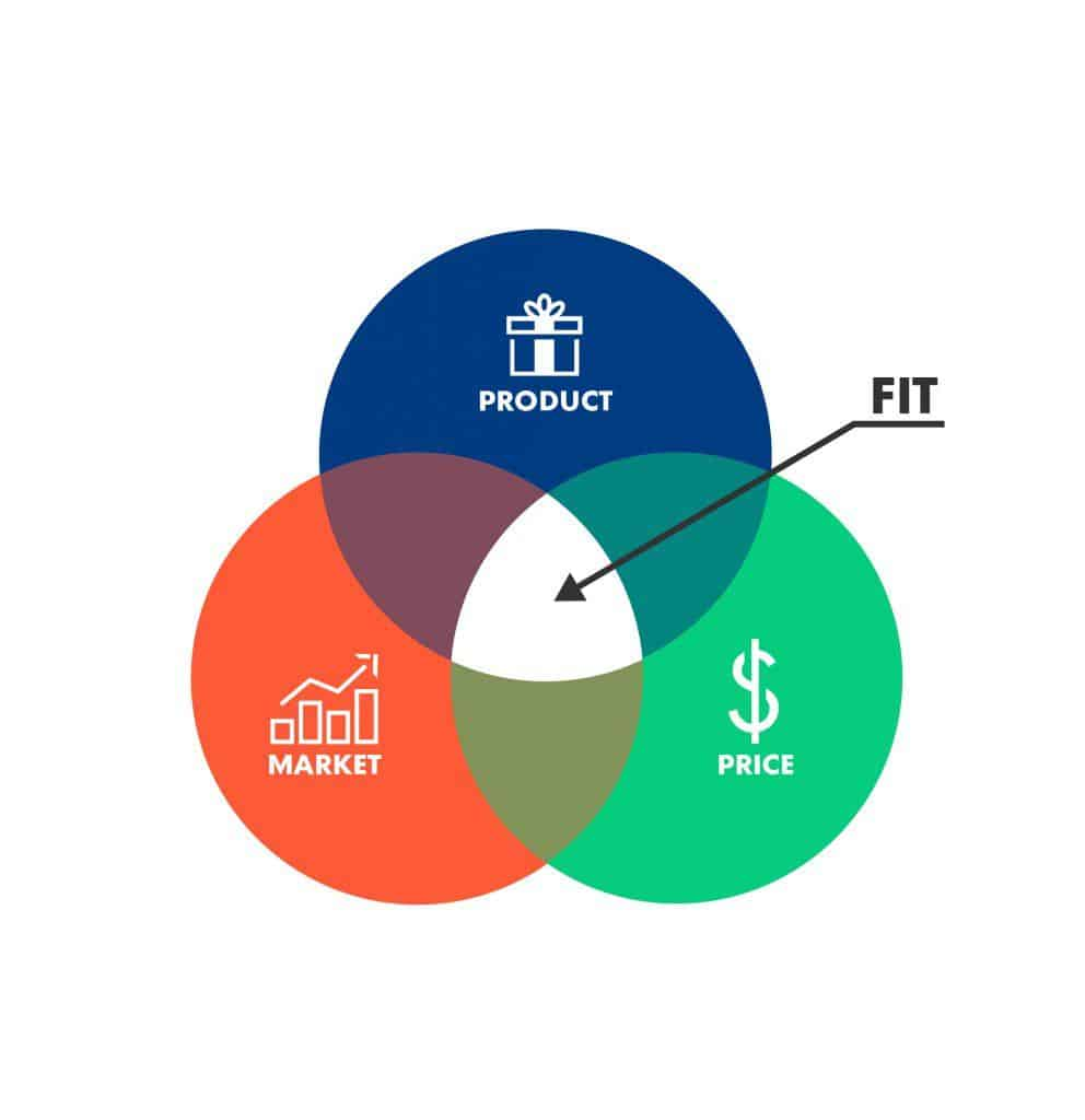 Infographic Venn diagram with product-market fit occurring between the circles of product, market, and price