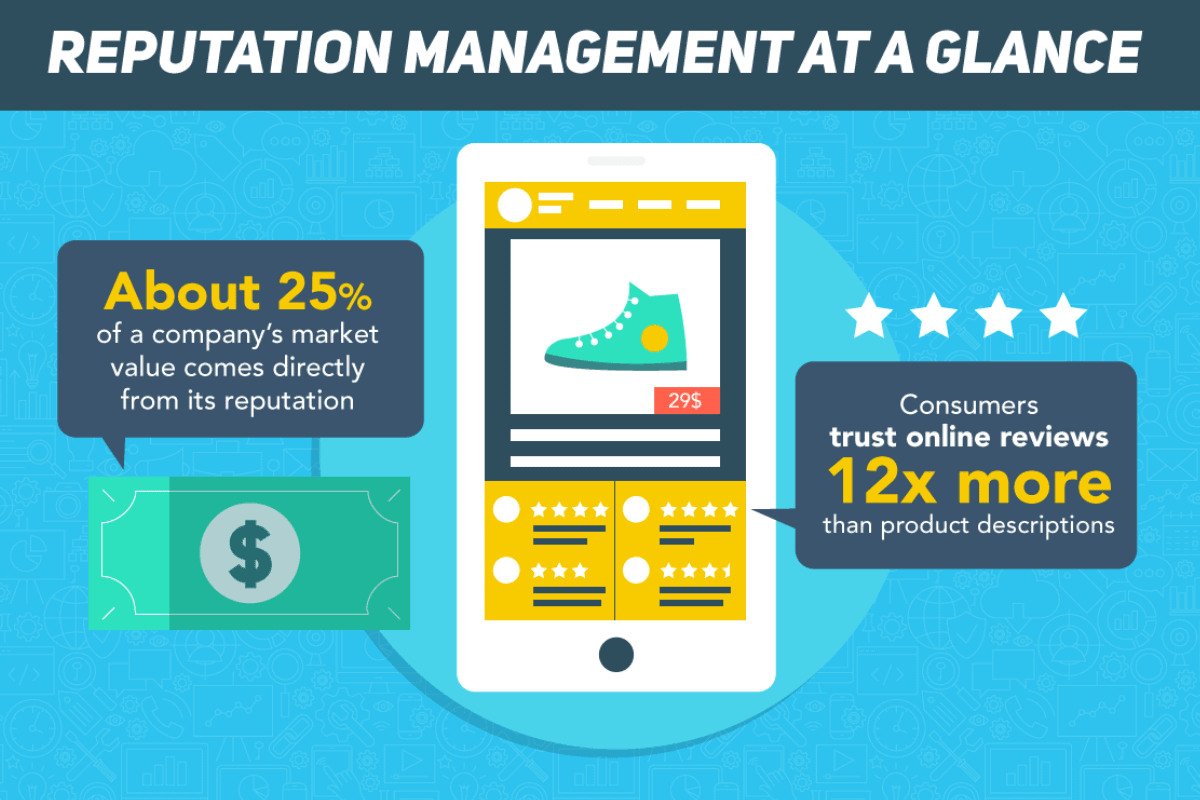 Marketing infographic about sales and reputation with '25% of a comapny's market values coming directly from its reputation' in a bubble next to a $ sign and a picture of a shoe that looks like Converse