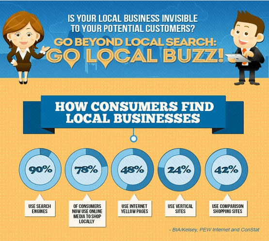 Statistics of how consumers find local businesses in blue circles at the bottom of a blue banner on a yellow background