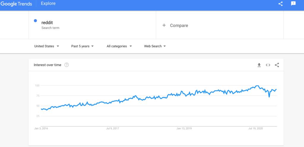Google trends reddit