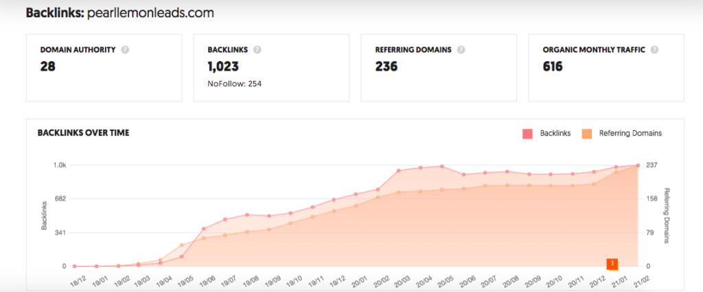 Backlink Data