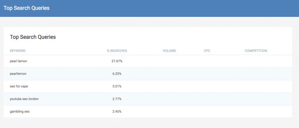 Top Search Queries